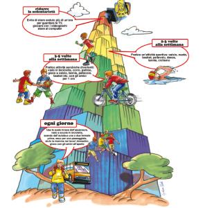 Piramide dell'attività fisica in età evolutiva — Promozione stili di vita per la salute (ASL Pavia)
